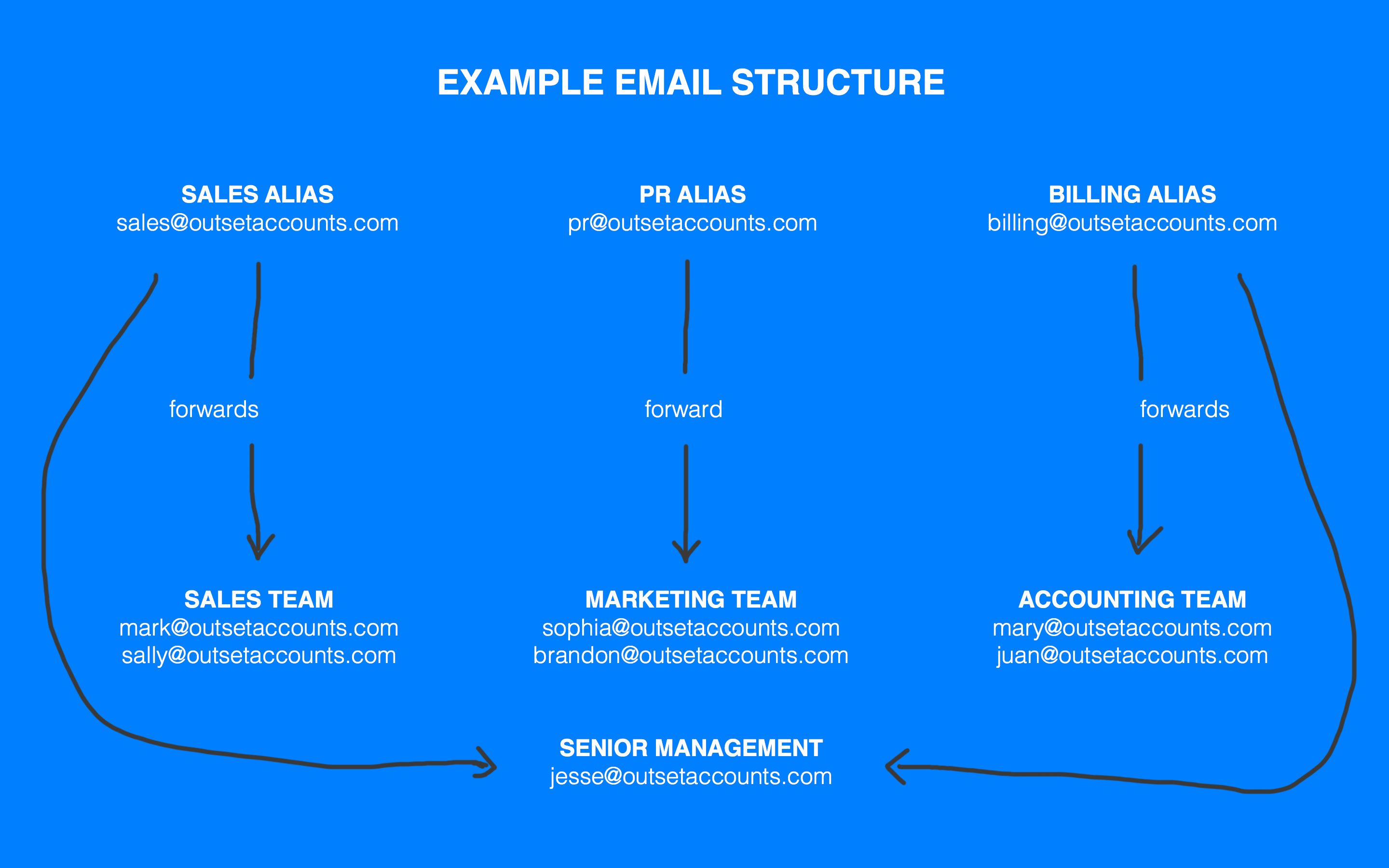 business email aliases